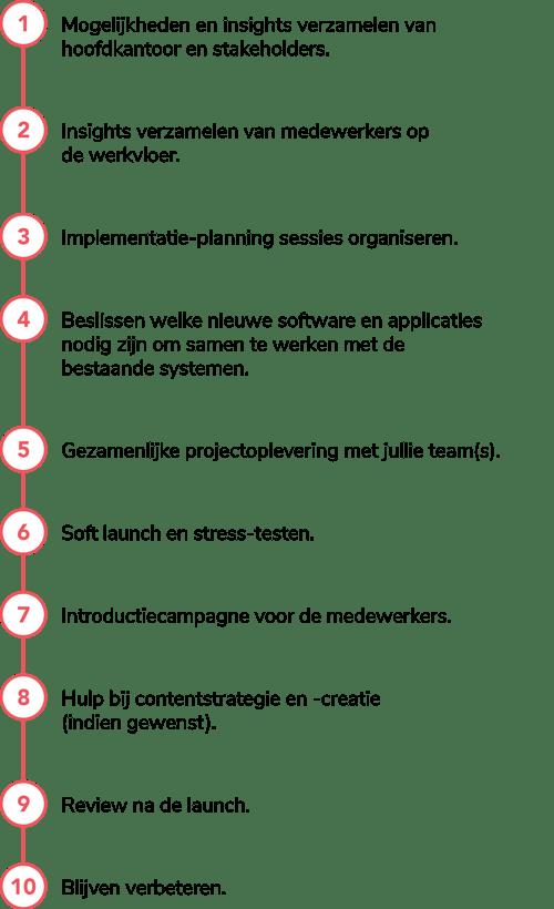 implementation proccess (dutch)-01